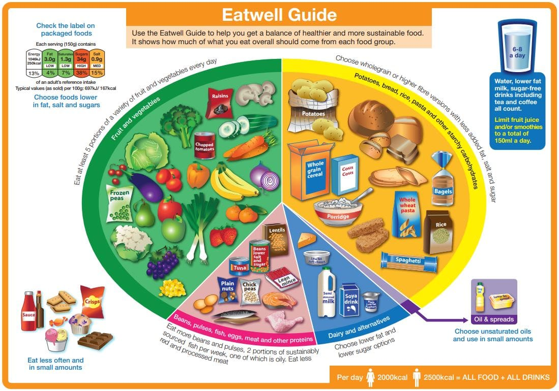 UK Government Eatwell Plate about portion size