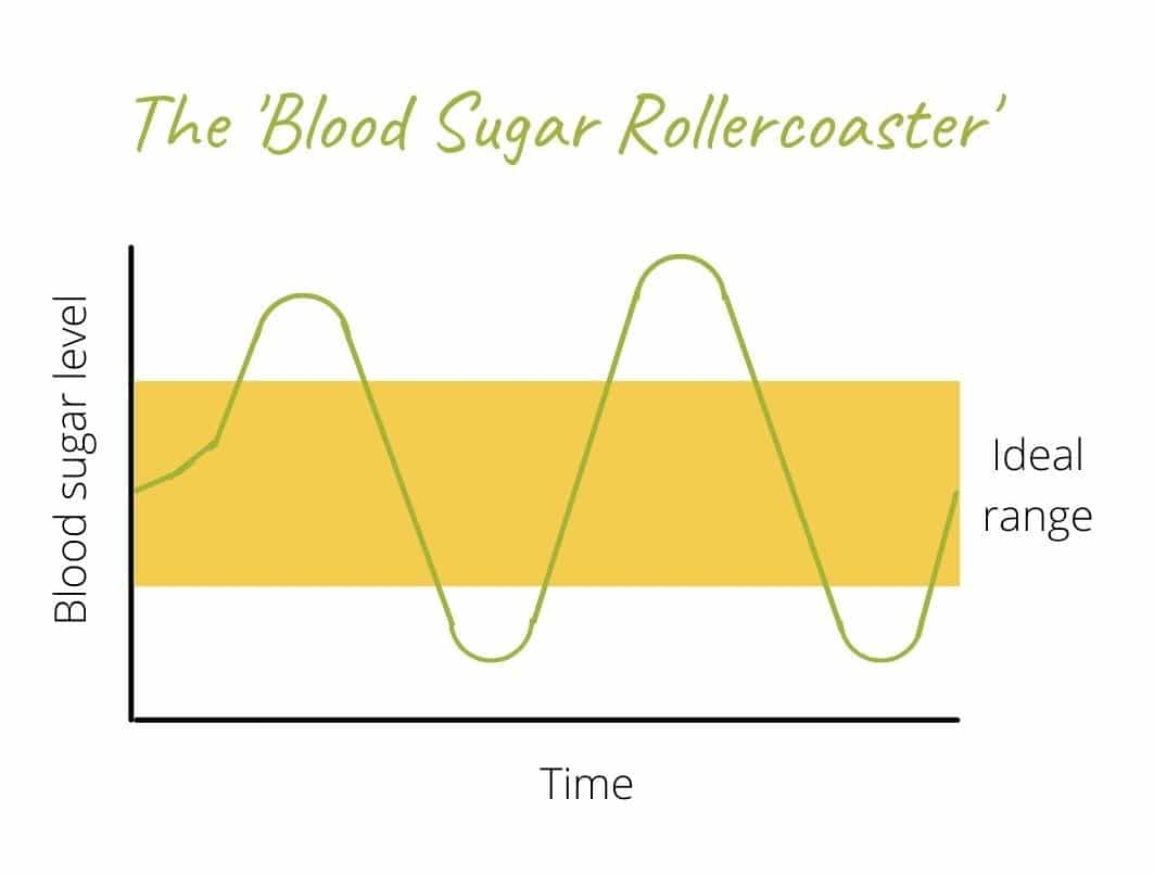 Image of the ups and downs of the blood sugar rollercoaster